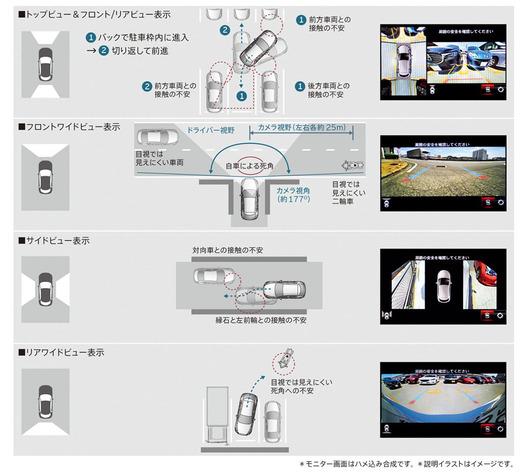 マツダ アクセラスポーツ/アクセラに搭載される360°ビュー・モニターの概要