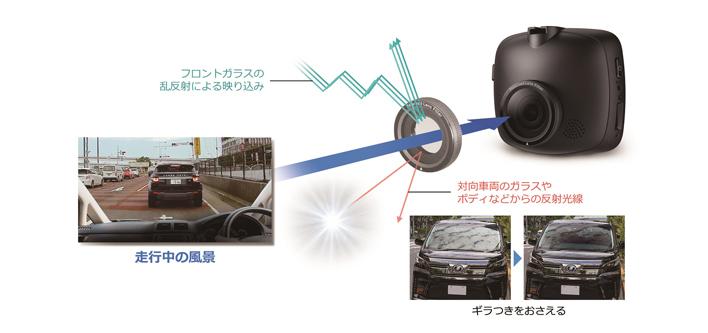 偏光フィルターを標準装備(ND-DVR20)