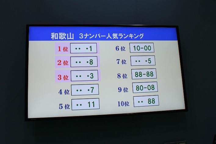 地域別希望ナンバーランキング(和歌山の3ナンバー車)