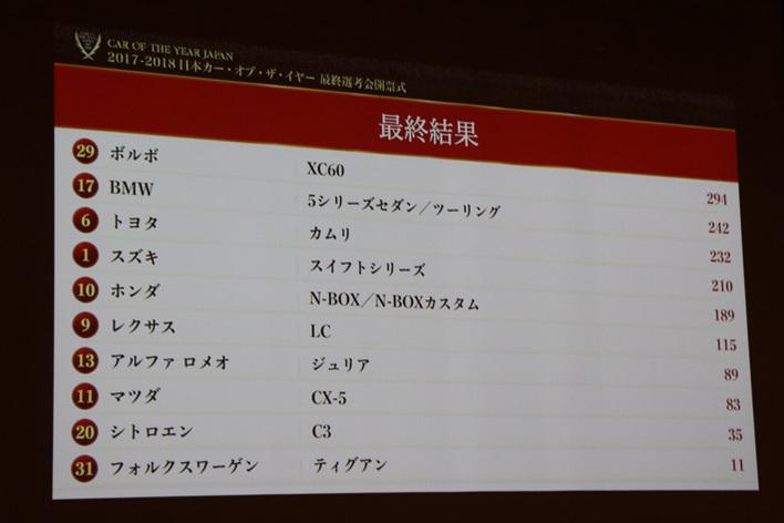 2017-2018 日本カー・オブ・ザ・イヤーの開票結果
