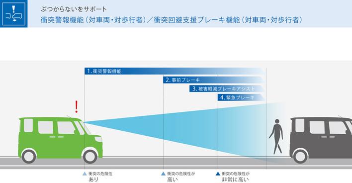 トヨタ ピクシス メガ(2018年1月一部改良モデル)