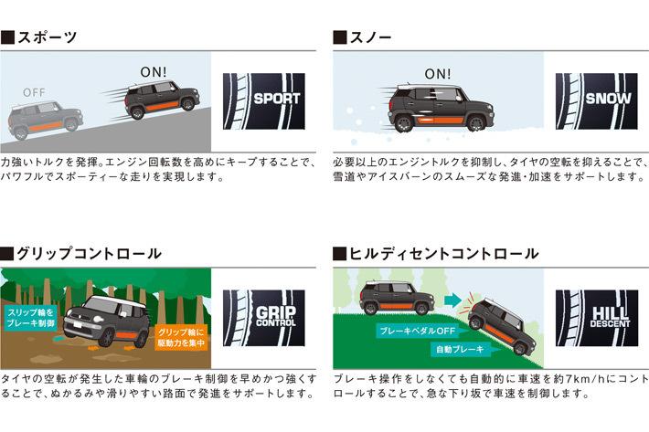スズキ 新型クロスビーの4WD性能