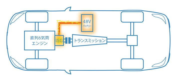メルセデス・ベンツ 新型S450システムイメージ図