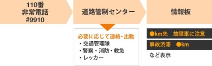高速道路で事故・故障・パンクが発生!そんな時はどうしたら良い?「NEXCO中日本提供」