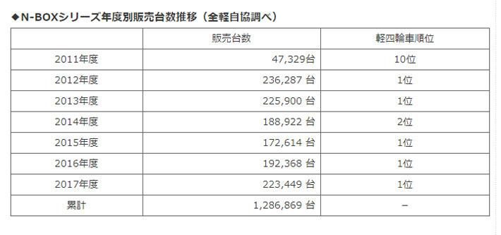 N-BOXシリーズ年度別販売台数推移(全軽自協調べ)