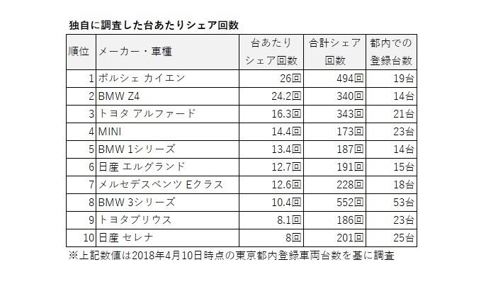 Anyca台あたりシェア回数(2018年4月調査)